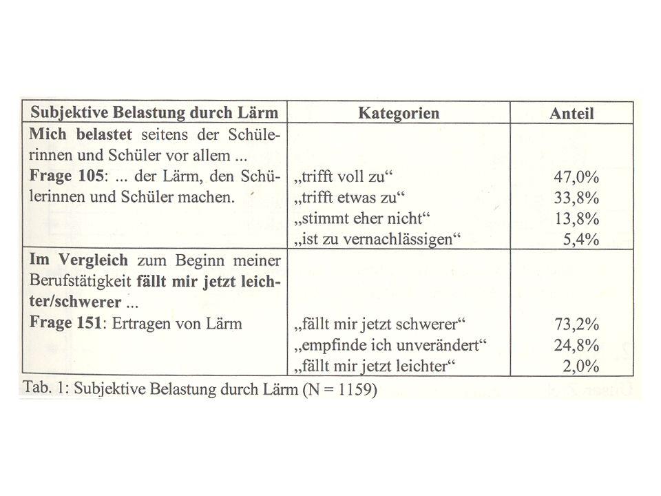 1.Gestaltung/Methoden 2.Lehrer-Schüler-Bez.