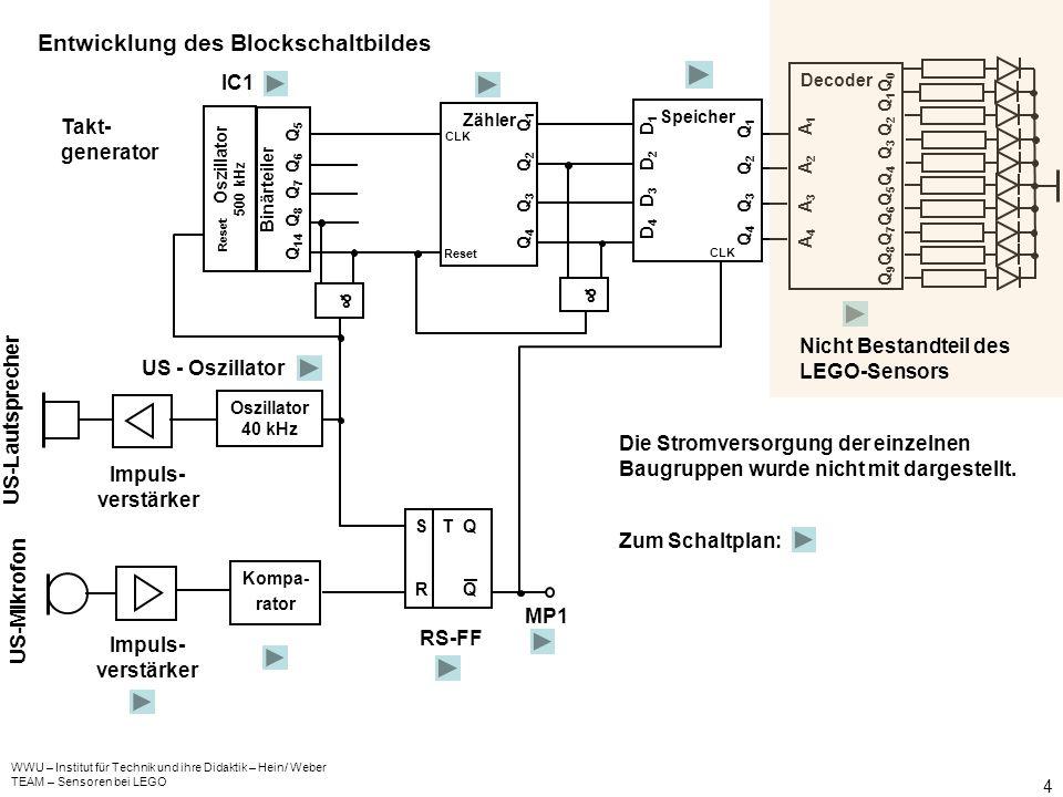 WWU – Institut für Technik und ihre Didaktik – Hein/ Weber TEAM – Sensoren bei LEGO 4 Entwicklung des Blockschaltbildes Kompa- rator Zähler Reset CLK