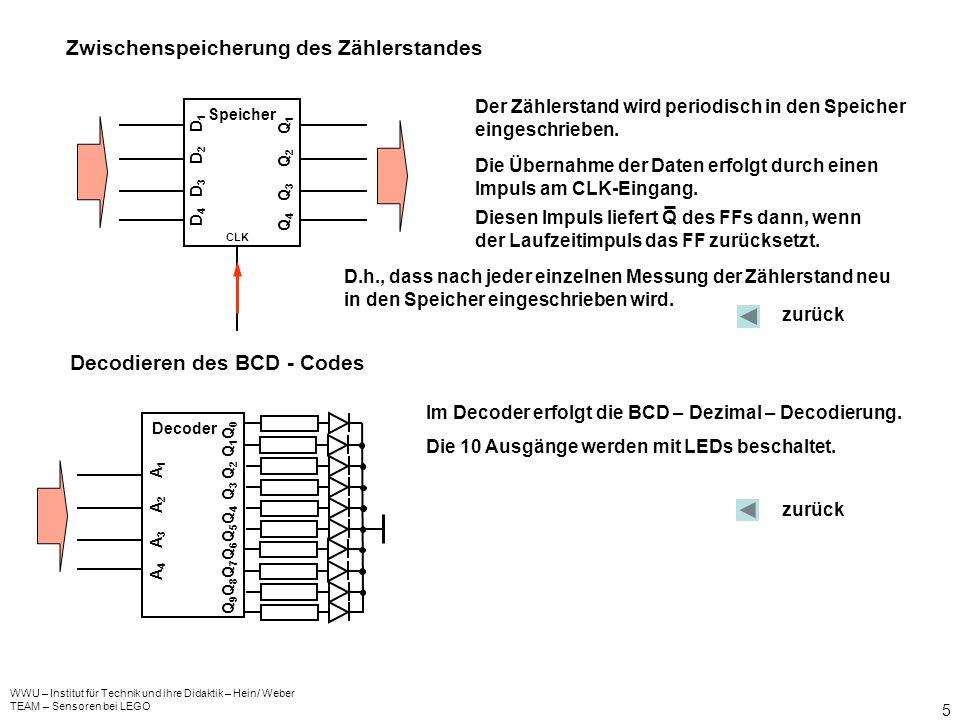 WWU – Institut für Technik und ihre Didaktik – Hein/ Weber TEAM – Sensoren bei LEGO 5 Speicher Q 4 Q 3 Q 2 Q 1 CLK D 4 D 3 D 2 D 1 Zwischenspeicherung