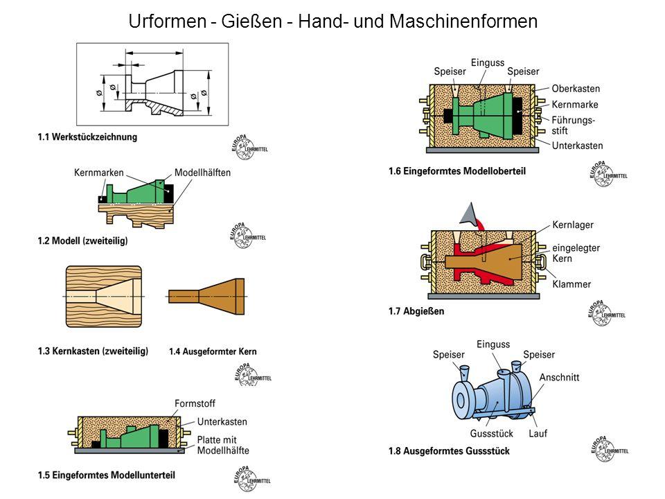 Urformen - Gießen - Modelle Zur Herstellung verlorener Formen sind Modelle erforderlich. Die Zeichnungen dienen als Grundlage für die Herstellung. Wei