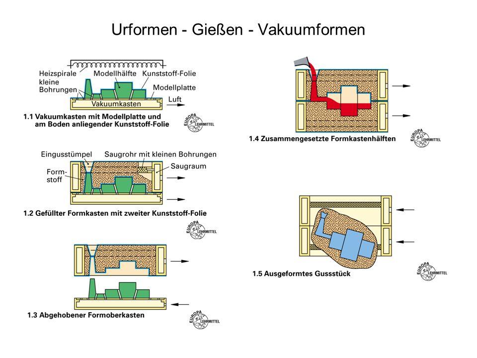 Urformen - Gießen - Hand- und Maschinenformen