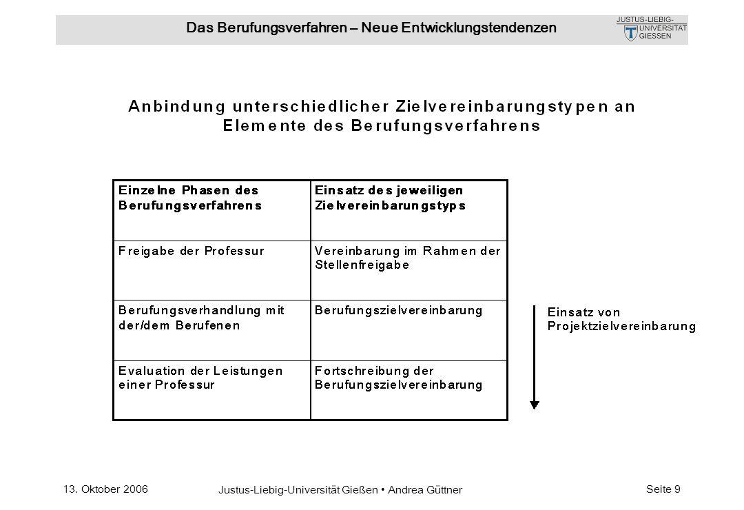 13. Oktober 2006 Justus-Liebig-Universität Gießen Andrea Güttner Das Berufungsverfahren – Neue Entwicklungstendenzen Seite 9