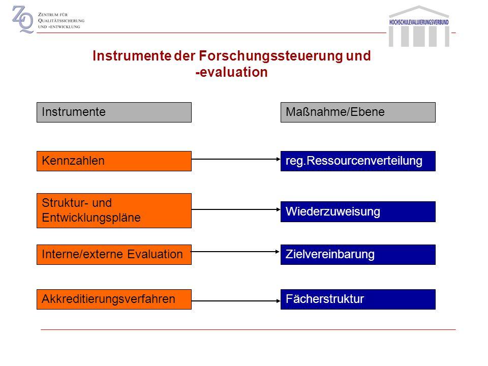 Zielvereinbarungen im Anschluss an Evaluationen Globalbudget (formelgestütztes Verteilungsmodell) Hochschulleitung Fachbereiche Projektförderung (z.B.