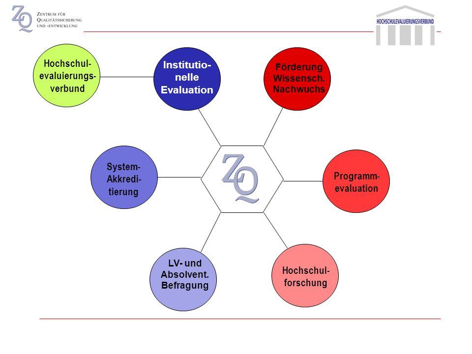 Senat HochschulleitungSenatsausschuss ZQ ZQ Grundsatzfragen des ZQ Abstimmung auf operativer Ebene