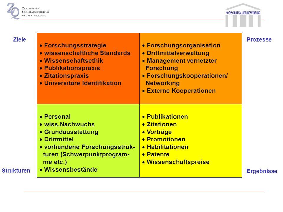 Leitbild Programme, Profil Selbstbeschreibung Wissenschaftliche Standards Wissenschaftsethik Universitäre Identifikation Ziele Personal Studierende, w