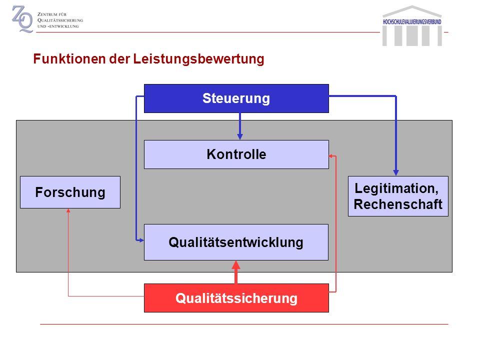 Funktionen der Qualitätssicherung und Evaluation Entwicklung Qualitätsentwicklung Organisationsentwicklung Steuerung Reflexion/Selbstvergewisserung Ko
