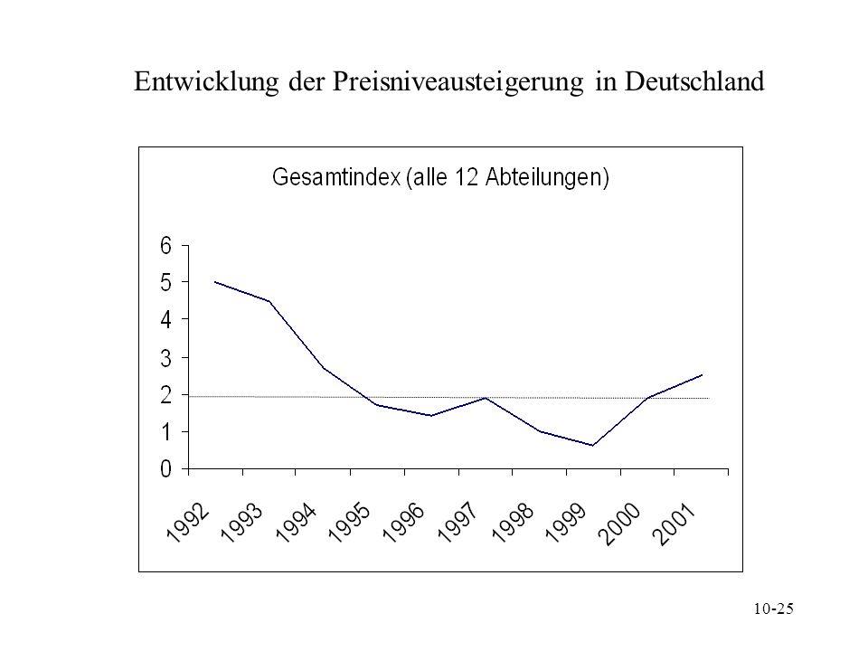 10-25 Entwicklung der Preisniveausteigerung in Deutschland