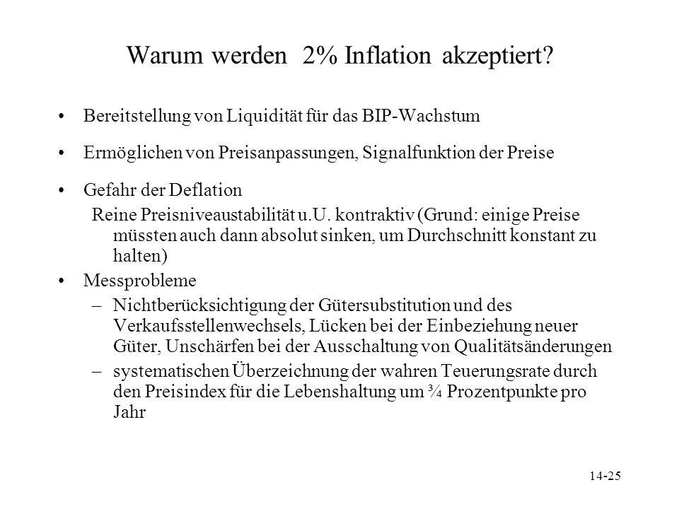 14-25 Warum werden 2% Inflation akzeptiert? Bereitstellung von Liquidität für das BIP-Wachstum Ermöglichen von Preisanpassungen, Signalfunktion der Pr