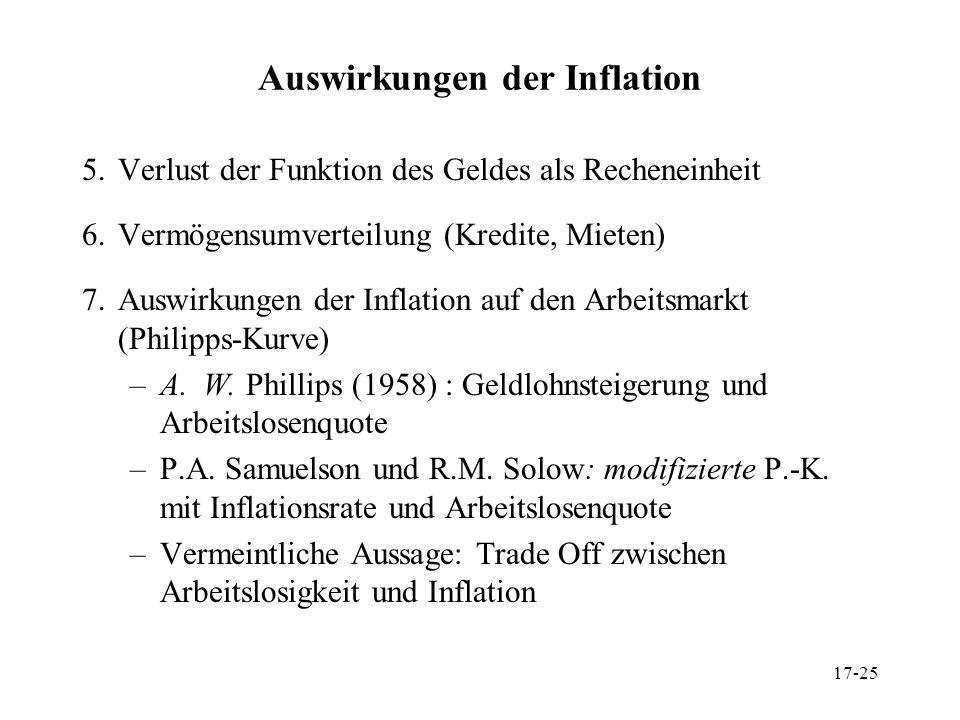 17-25 Auswirkungen der Inflation 5.Verlust der Funktion des Geldes als Recheneinheit 6.Vermögensumverteilung (Kredite, Mieten) 7.Auswirkungen der Infl