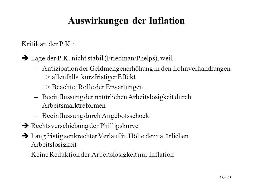 19-25 Auswirkungen der Inflation Kritik an der P.K.: Lage der P.K. nicht stabil (Friedman/Phelps), weil –Antizipation der Geldmengenerhöhung in den Lo