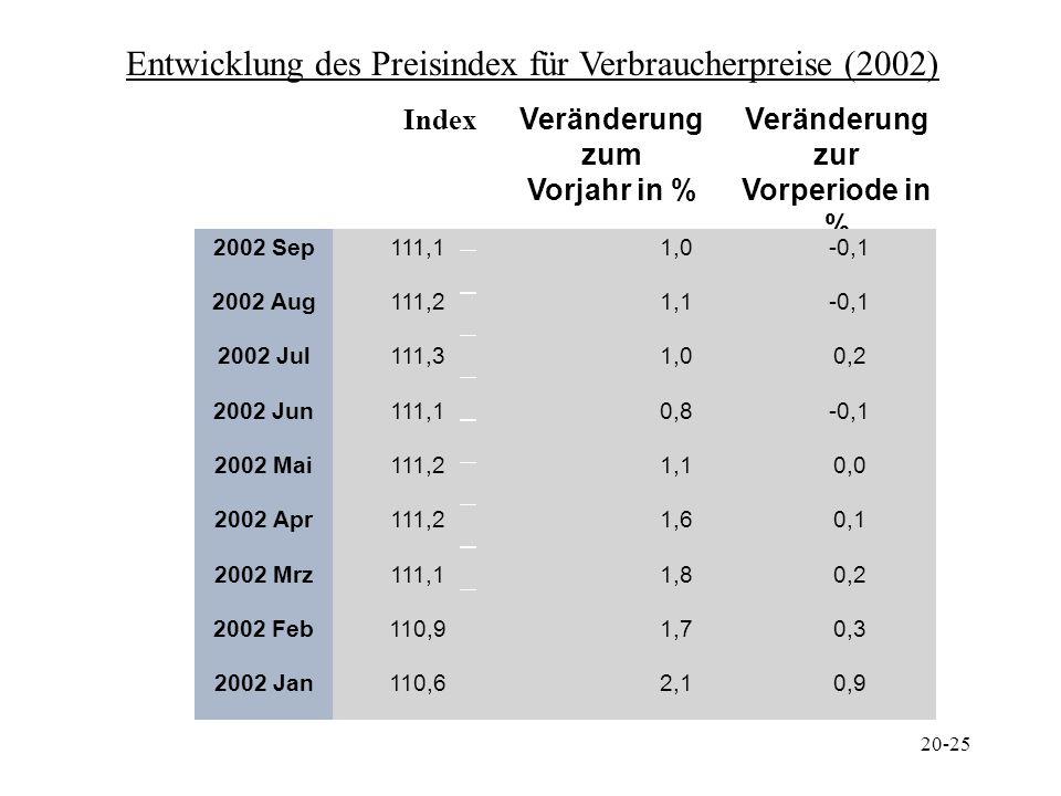 20-25 Index Veränderung zum Vorjahr in % Veränderung zur Vorperiode in % 2002 Sep111,1 1,0-0,1 2002 Aug111,2 1,1-0,1 2002 Jul111,3 1,00,2 2002 Jun111,