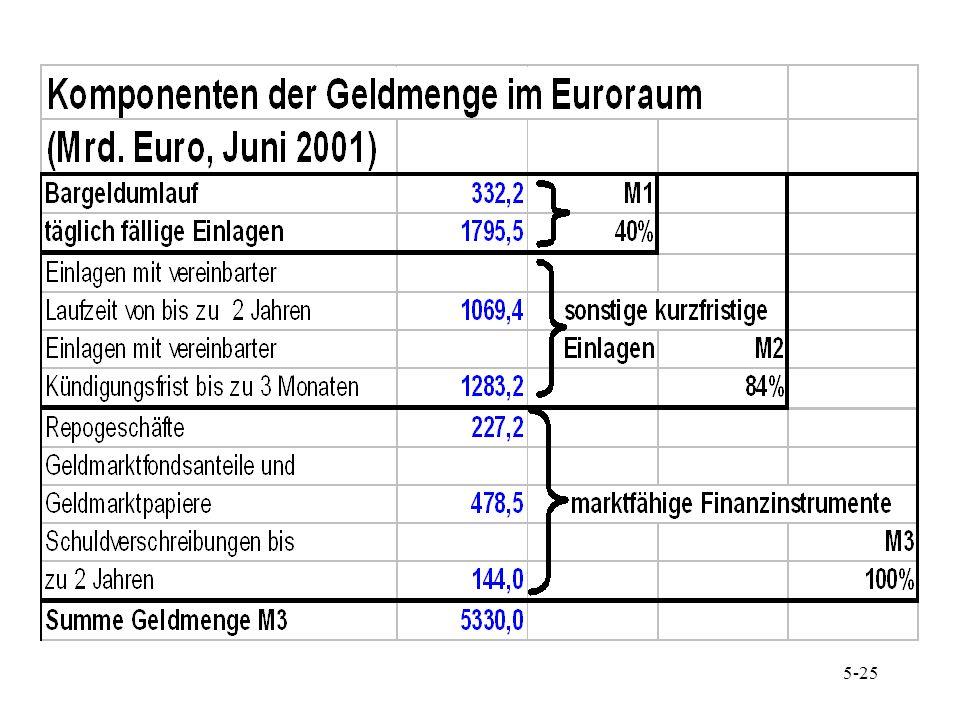6-25 Theoretische Basis des Geldmengenziels Vorhandene Geldmenge bestimmt den Geldwert Wachstum der Geldmenge stellt die primäre Ursache der Inflation dar Quantitätsgleichung: k*p*H = M bzw.