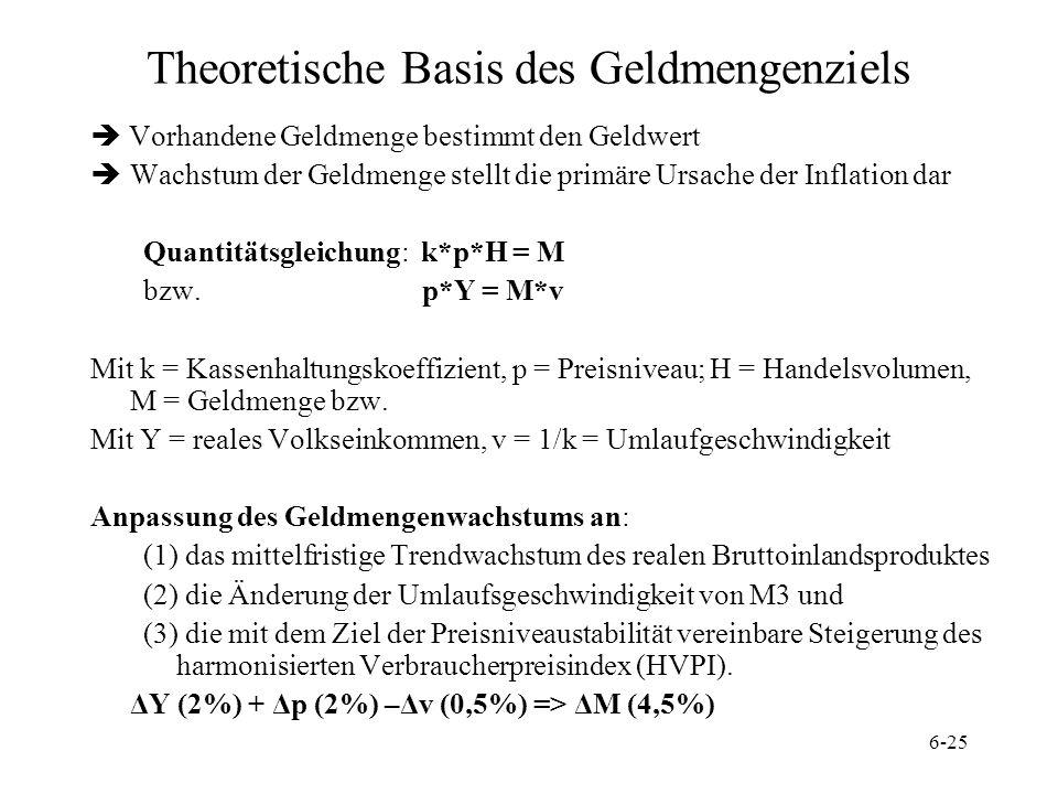 6-25 Theoretische Basis des Geldmengenziels Vorhandene Geldmenge bestimmt den Geldwert Wachstum der Geldmenge stellt die primäre Ursache der Inflation