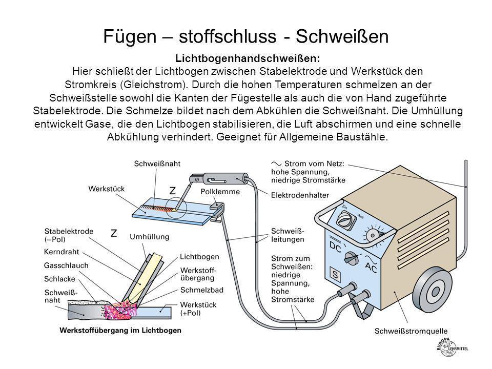 Lichtbogenhandschweißen: Hier schließt der Lichtbogen zwischen Stabelektrode und Werkstück den Stromkreis (Gleichstrom). Durch die hohen Temperaturen