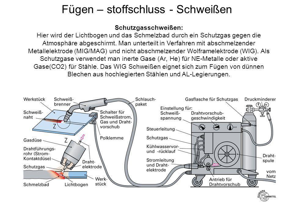Fügen – stoffschluss - Schweißen Schutzgasschweißen: Hier wird der Lichtbogen und das Schmelzbad durch ein Schutzgas gegen die Atmosphäre abgeschirmt.
