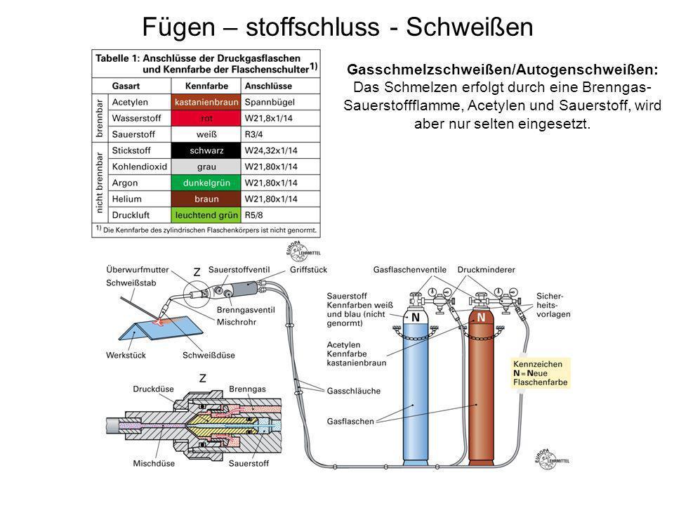 Fügen – stoffschluss - Schweißen Gasschmelzschweißen/Autogenschweißen: Das Schmelzen erfolgt durch eine Brenngas- Sauerstoffflamme, Acetylen und Sauer