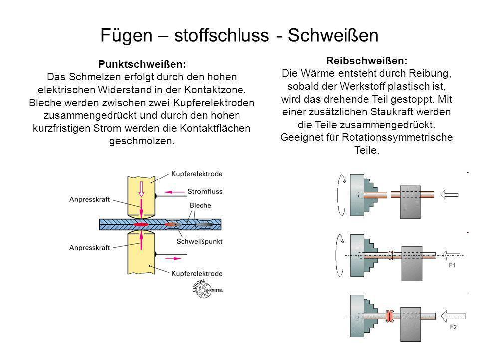 Fügen – stoffschluss - Schweißen Punktschweißen: Das Schmelzen erfolgt durch den hohen elektrischen Widerstand in der Kontaktzone. Bleche werden zwisc