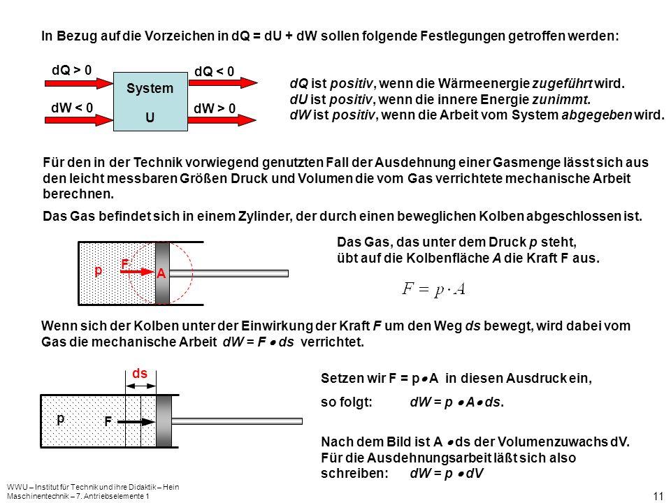 WWU – Institut für Technik und ihre Didaktik – Hein Maschinentechnik – 7. Antriebselemente 1 11 In Bezug auf die Vorzeichen in dQ = dU + dW sollen fol
