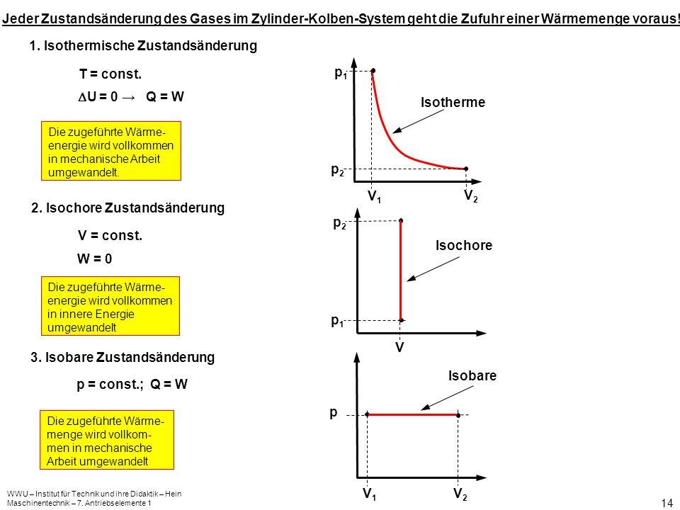 WWU – Institut für Technik und ihre Didaktik – Hein Maschinentechnik – 7. Antriebselemente 1 14 1. Isothermische Zustandsänderung T = const. U = 0 Q =