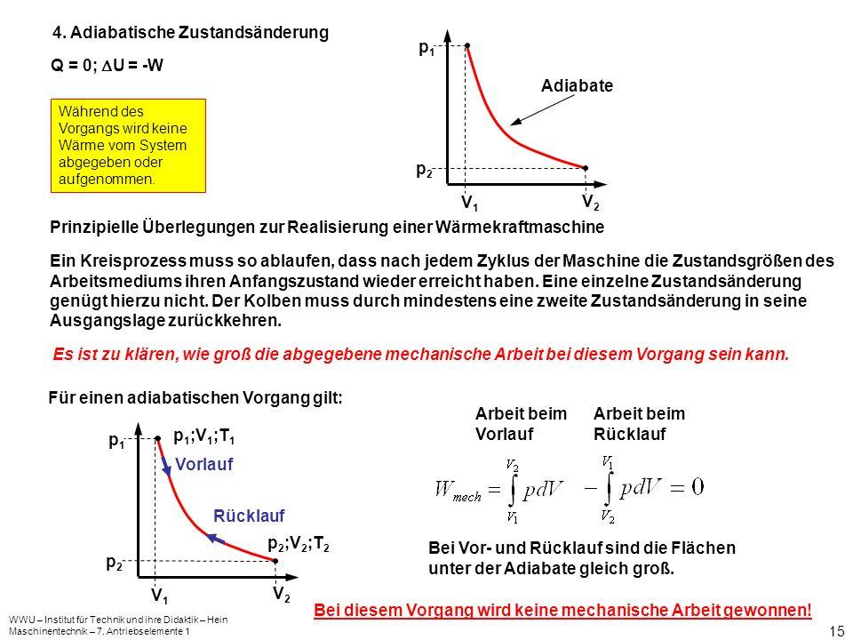 WWU – Institut für Technik und ihre Didaktik – Hein Maschinentechnik – 7. Antriebselemente 1 15 4. Adiabatische Zustandsänderung Q = 0; U = -W Während
