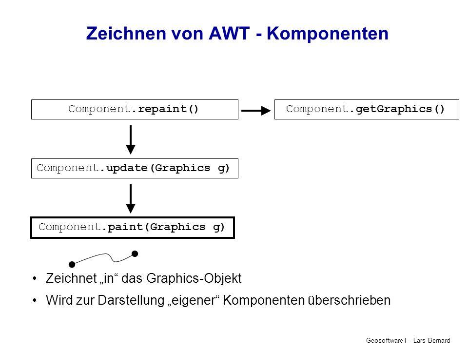 Geosoftware I – Lars Bernard Zeichnen von AWT - Komponenten Component.repaint() Component.update(Graphics g) Component.paint(Graphics g) Component.get