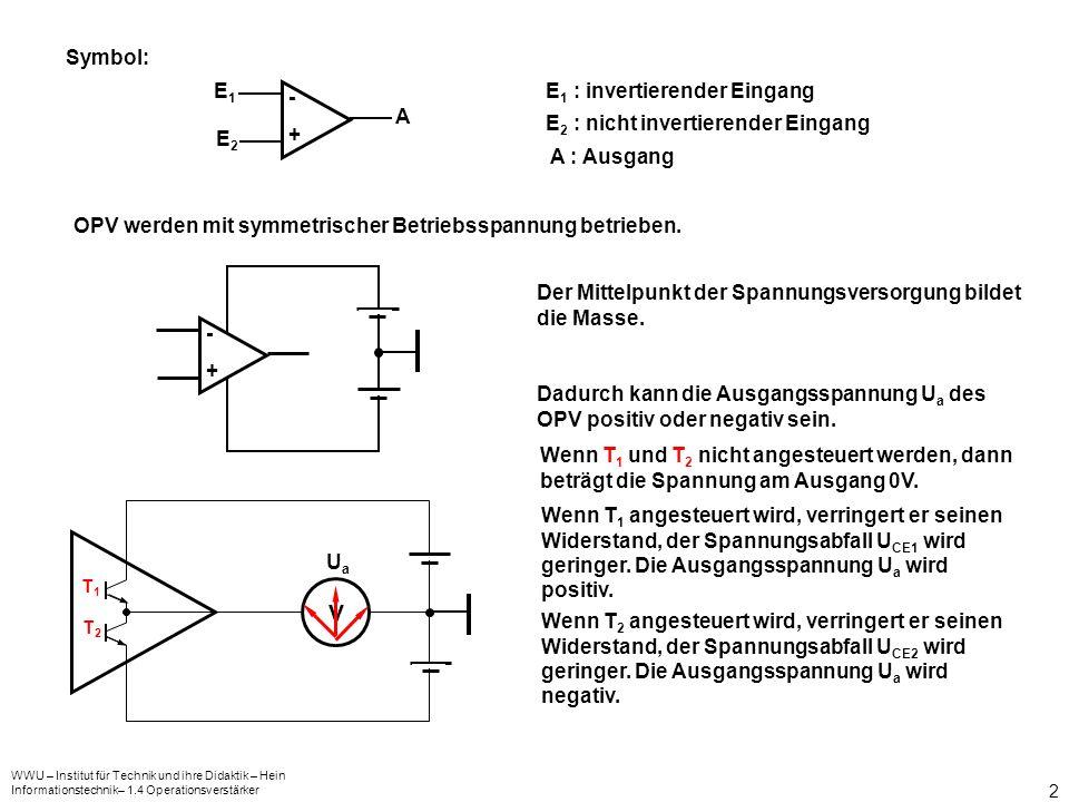 WWU – Institut für Technik und ihre Didaktik – Hein Informationstechnik– 1.4 Operationsverstärker 2 E 1 : invertierender Eingang E 2 : nicht invertierender Eingang -+-+ E1E1 E2E2 A A : Ausgang Symbol: OPV werden mit symmetrischer Betriebsspannung betrieben.