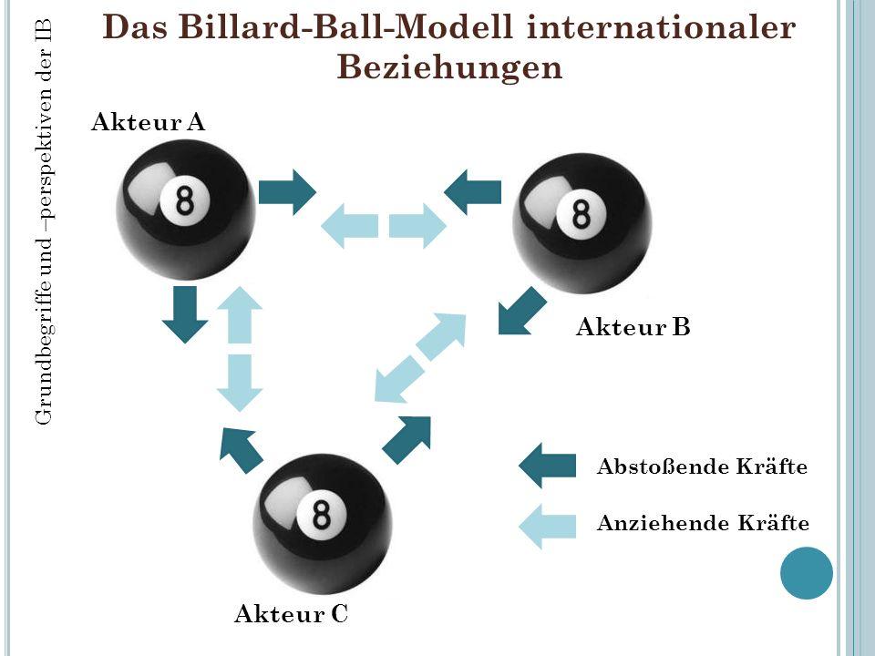 Das Billard-Ball-Modell internationaler Beziehungen Abstoßende Kräfte Anziehende Kräfte Akteur A Akteur C Akteur B Grundbegriffe und –perspektiven der IB