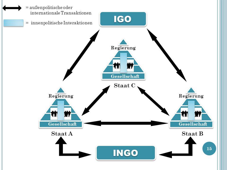 Gesellschaft Staat C Regierung Gesellschaft Staat B Regierung Gesellschaft Staat A Regierung IGO INGO = außenpolitische oder internationale Transaktio