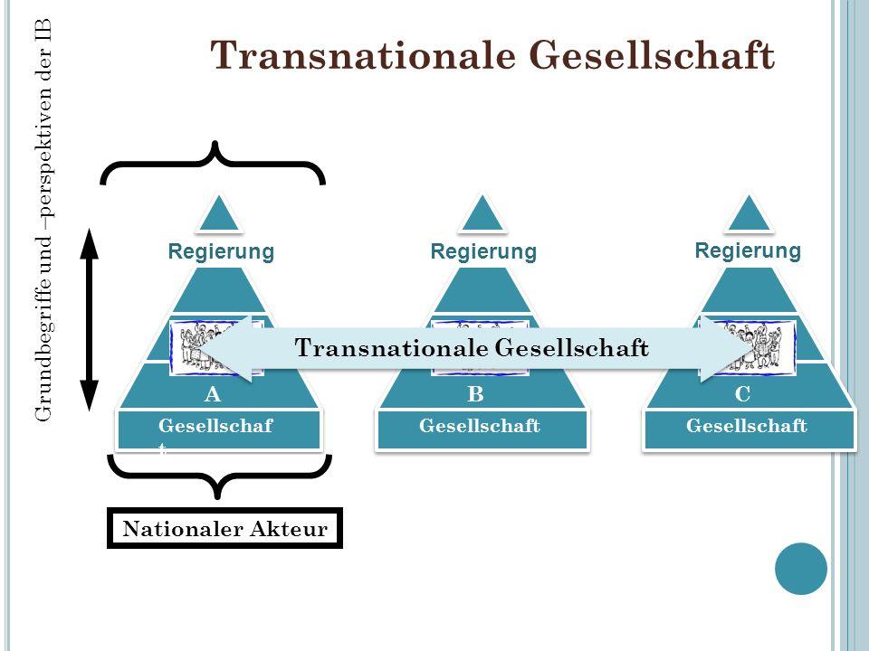 Transnationale Gesellschaft Gesellschaf t A Regierung Gesellschaft B Regierung Gesellschaft C Regierung Nationaler Akteur Transnationale Gesellschaft Grundbegriffe und –perspektiven der IB