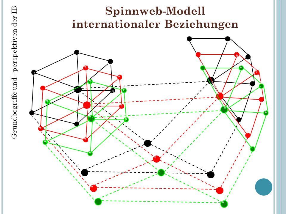 Spinnweb-Modell internationaler Beziehungen Grundbegriffe und –perspektiven der IB
