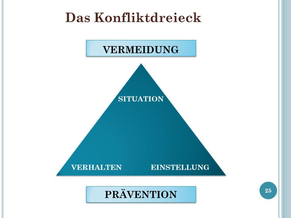 Das Konfliktdreieck SITUATION VERHALTENEINSTELLUNG VERMEIDUNG PRÄVENTION 25