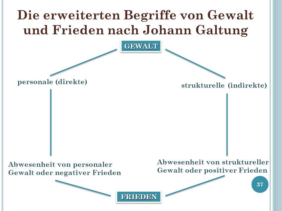 Die erweiterten Begriffe von Gewalt und Frieden nach Johann Galtung 37 GEWALTGEWALT FRIEDENFRIEDEN personale (direkte) Abwesenheit von personaler Gewalt oder negativer Frieden strukturelle (indirekte) Abwesenheit von struktureller Gewalt oder positiver Frieden