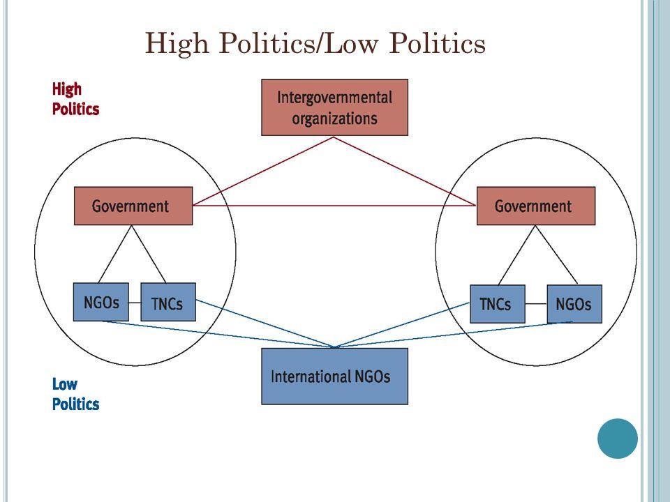Die internationale Politik ist die Resultante der Interaktionen der Nationalstaaten, wobei diese sowohl als Handlungsträger wie auch als Ziele der Handlungen der Staaten auftreten.