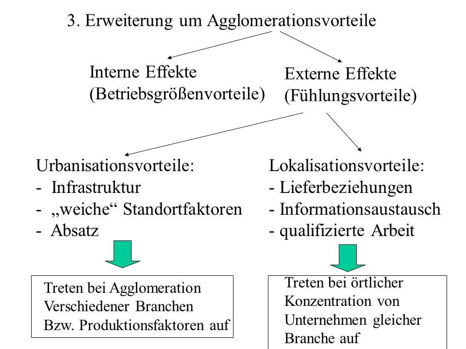 3. Erweiterung um Agglomerationsvorteile Interne Effekte (Betriebsgrößenvorteile) Externe Effekte (Fühlungsvorteile) Urbanisationsvorteile: - Infrastr