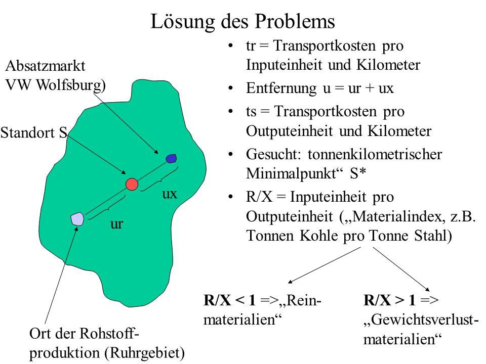 Lösung des Problems tr = Transportkosten pro Inputeinheit und Kilometer Entfernung u = ur + ux ts = Transportkosten pro Outputeinheit und Kilometer Gesucht: tonnenkilometrischer Minimalpunkt S* R/X = Inputeinheit pro Outputeinheit (Materialindex, z.B.