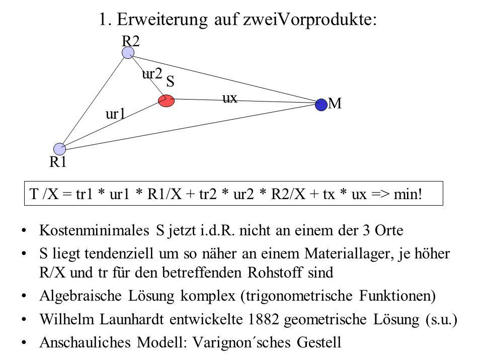 1. Erweiterung auf zweiVorprodukte: Kostenminimales S jetzt i.d.R. nicht an einem der 3 Orte S liegt tendenziell um so näher an einem Materiallager, j