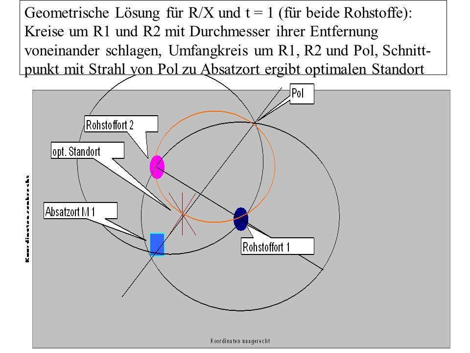 Geometrische Lösung für R/X und t = 1 (für beide Rohstoffe): Kreise um R1 und R2 mit Durchmesser ihrer Entfernung voneinander schlagen, Umfangkreis um R1, R2 und Pol, Schnitt- punkt mit Strahl von Pol zu Absatzort ergibt optimalen Standort