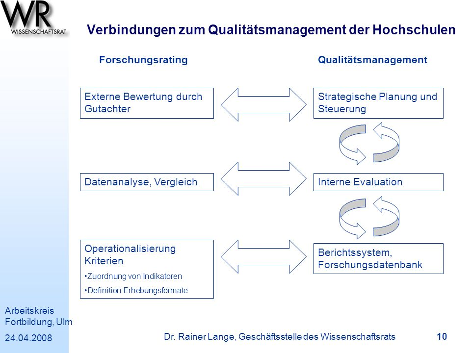Arbeitskreis Fortbildung, Ulm 24.04.2008 Dr. Rainer Lange, Geschäftsstelle des Wissenschaftsrats 10 Verbindungen zum Qualitätsmanagement der Hochschul