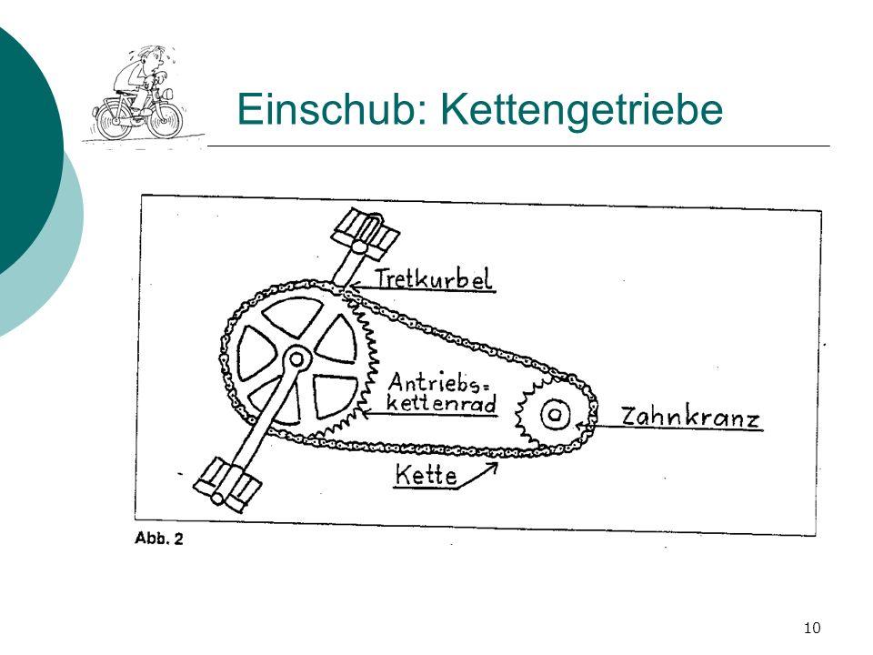 Einschub: Kettengetriebe 10