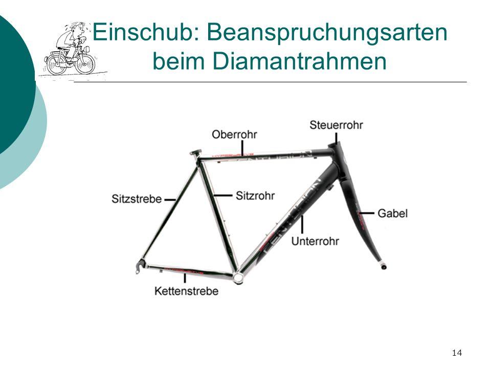Einschub: Beanspruchungsarten beim Diamantrahmen 14
