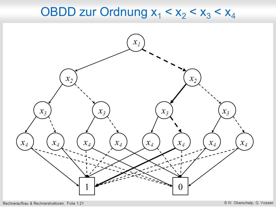 Rechneraufbau & Rechnerstrukturen, Folie 1.22 © W. Oberschelp, G. Vossen Boolesche Funktion dazu
