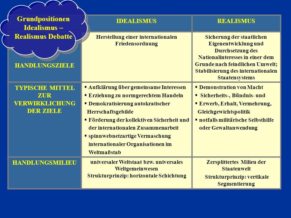 IDEALISMUSREALISMUS HANDLUNGSZIELE Herstellung einer internationalen Friedensordnung Sicherung der staatlichen Eigenentwicklung und Durchsetzung des N