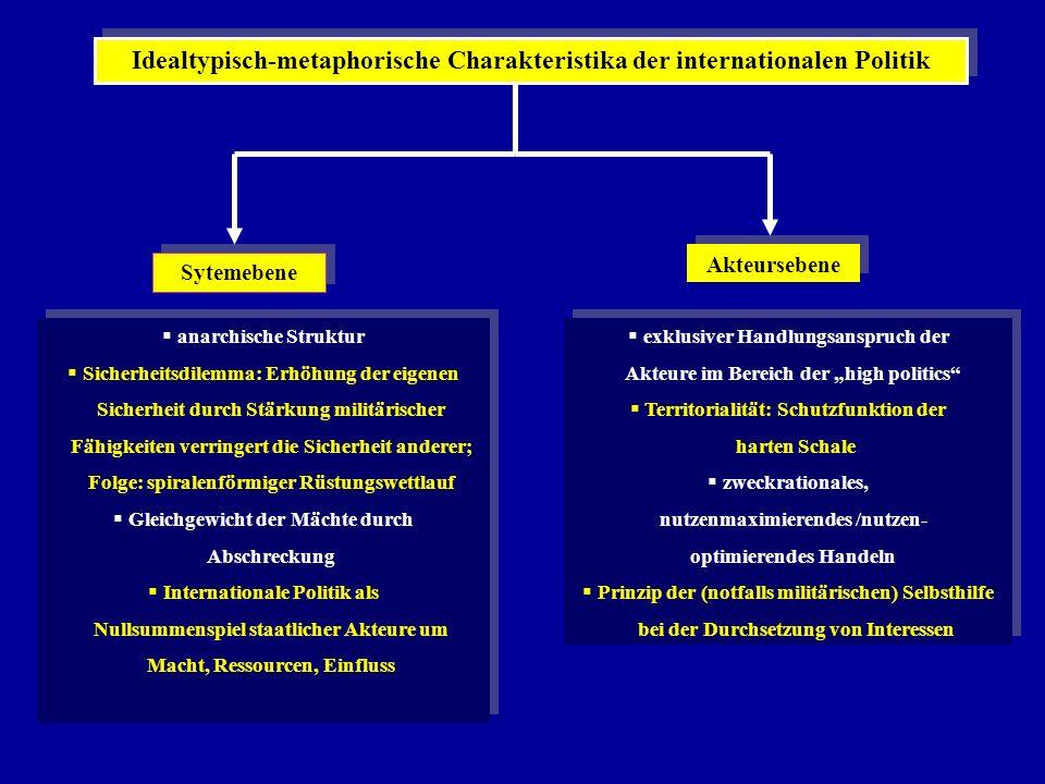 AkteureNationalstaaten ProzesseNullsummenspielartige Konkurrenz um Macht, Einfluss und Ressourcen StrukturprinzipSicherheitsdilemma MilieuStaatenwelt als internationaler anarchischer Naturzustand FriedenskonzeptSicherheit des Akteurs (als Voraussetzung seines Überlebens) (Erklärungs-) Ansatzebene (außengerichtetes) Aktions-/Interaktionsverhalten der Akteure (unit- level-explanation) MittelMachtakkumulation, (gewaltsame) Selbsthilfe zur Durchsetzung von Eigeninteressen, Abschreckung, Gleichgewichtspolitik SchlagwortAbschreckungsfrieden unter Anarchie Friedensschaffende Leitprinzipien klassischer Großtheorien: REALISMU S