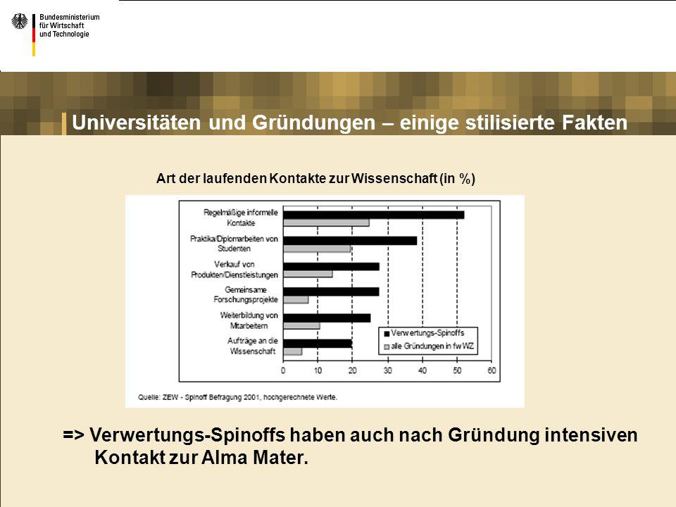 Universitäten und Gründungen – einige stilisierte Fakten Art der laufenden Kontakte zur Wissenschaft (in %) => Verwertungs-Spinoffs haben auch nach Gr