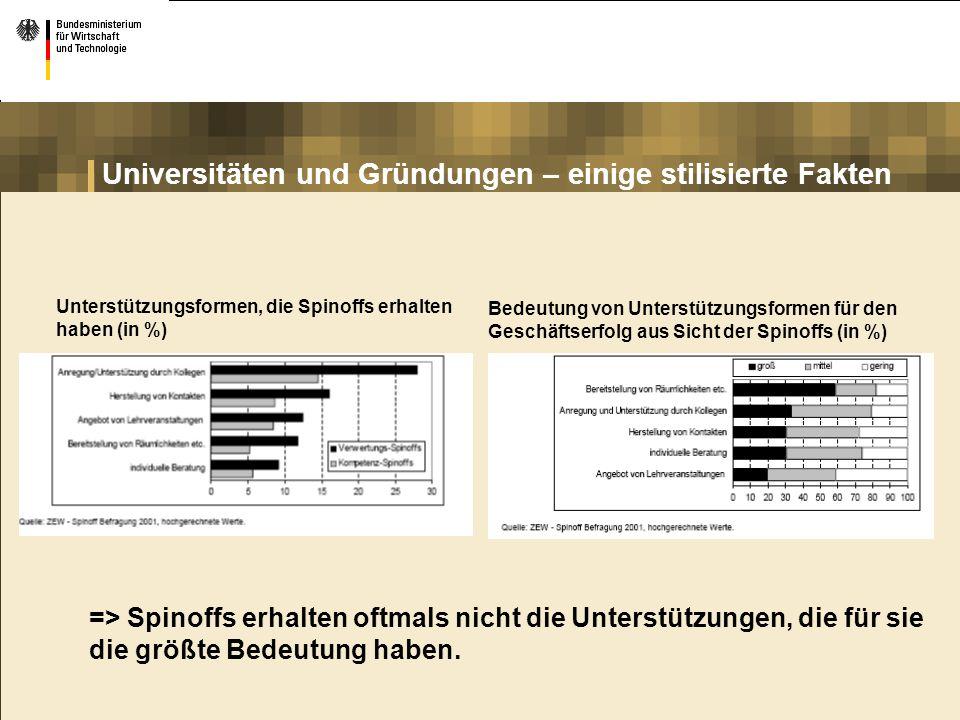 Universitäten und Gründungen – einige stilisierte Fakten Unterstützungsformen, die Spinoffs erhalten haben (in %) => Spinoffs erhalten oftmals nicht d
