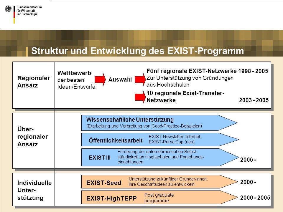 Struktur und Entwicklung des EXIST-Programm Individuelle Unter- stützung EXIST-Seed Unterstützung zukünftiger Gründer/innen, ihre Geschäftsideen zu en