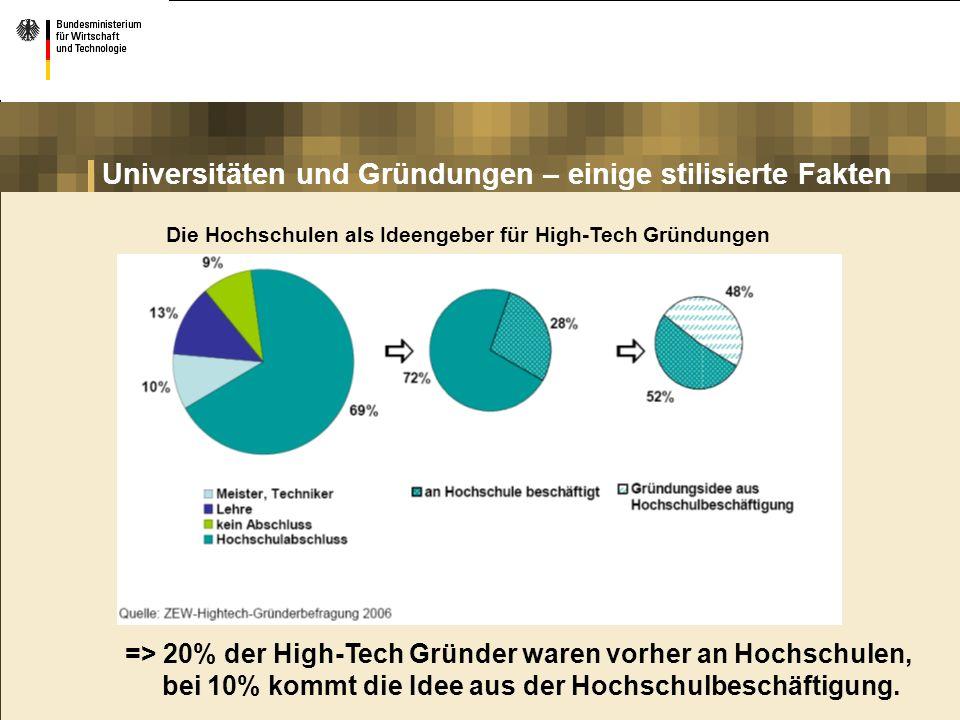 Universitäten und Gründungen – einige stilisierte Fakten Die Hochschulen als Ideengeber für High-Tech Gründungen => 20% der High-Tech Gründer waren vo