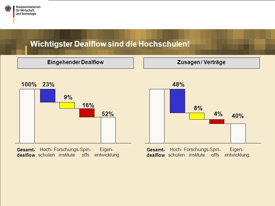 Eingehender DealflowZusagen / Verträge 100% Gesamt- dealflow 23% 9% 16% 52% Hoch- schulen Forschungs- institute Spin- offs Eigen- entwicklung Gesamt-