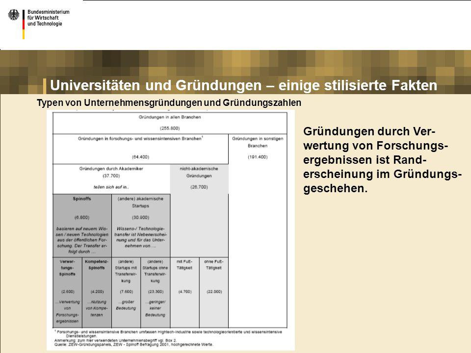 Entwicklung von Anträgen und Bewilligungen 03/2000 bis 05/2006