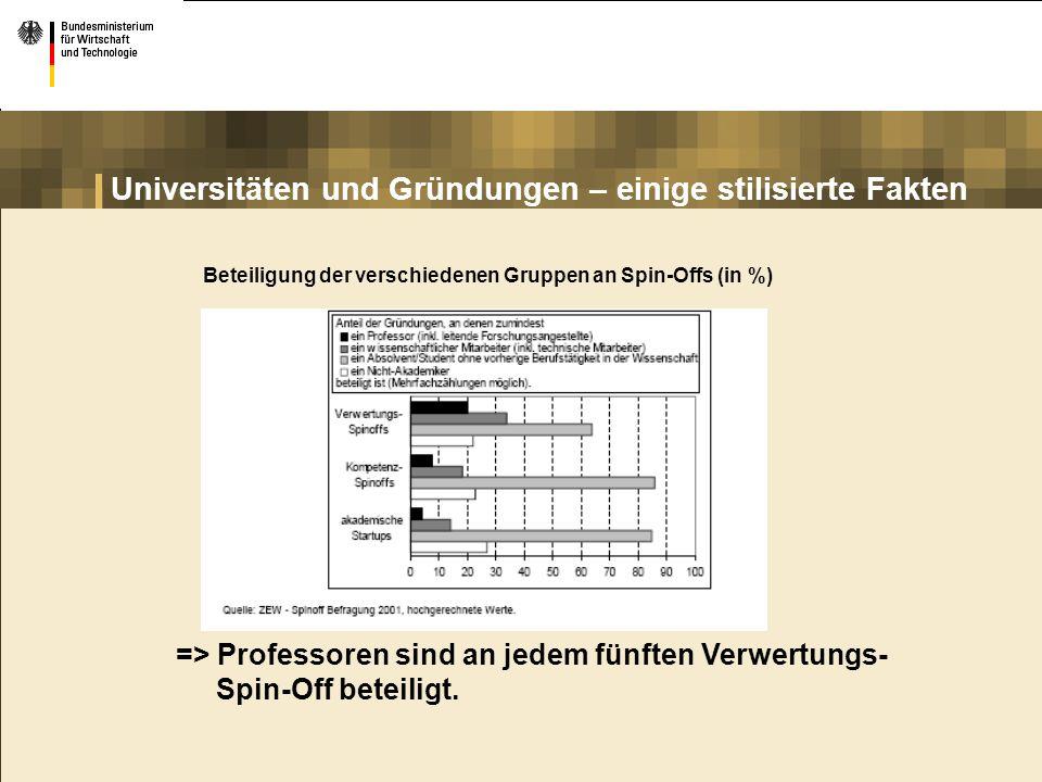 Universitäten und Gründungen – einige stilisierte Fakten Beteiligung der verschiedenen Gruppen an Spin-Offs (in %) => Professoren sind an jedem fünfte